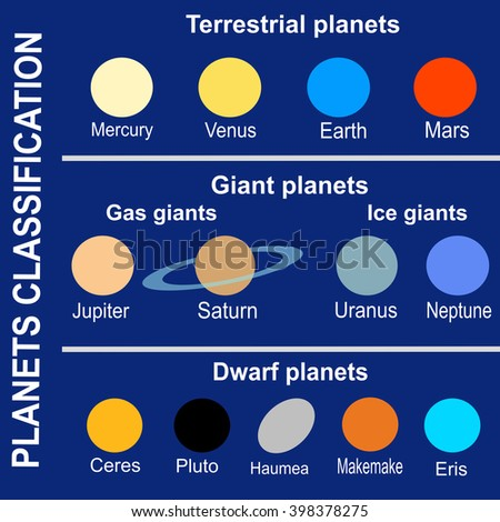 Planets classification (Solar System) - stock photo