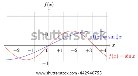 plot of sine functions with different multiple in the argument