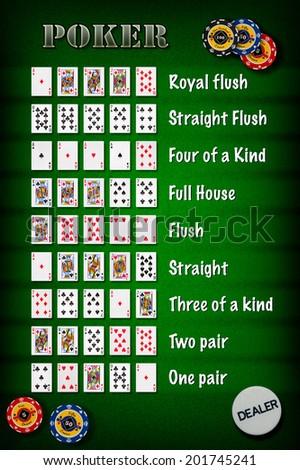 Hand ranking in poker