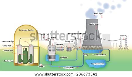 Power station diagram stock illustration 236673541 shutterstock power station diagram ccuart Image collections
