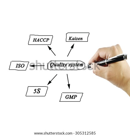 Presentation element of quality system(iso, gmp, haccp, 5s, kaizen) on white background