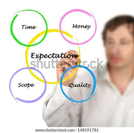 Presentation of expectation diagram - stock photo