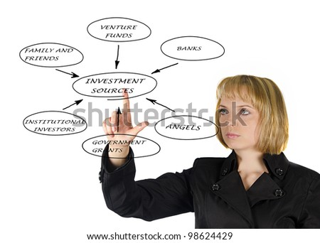 Presentation of investment sources - stock photo