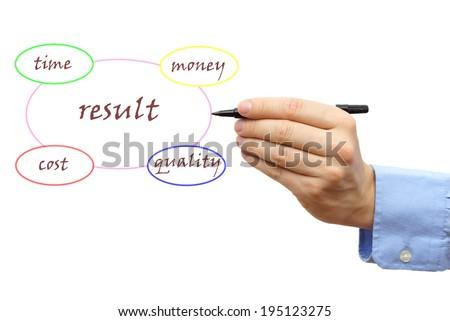 Presentation of result  diagram - stock photo