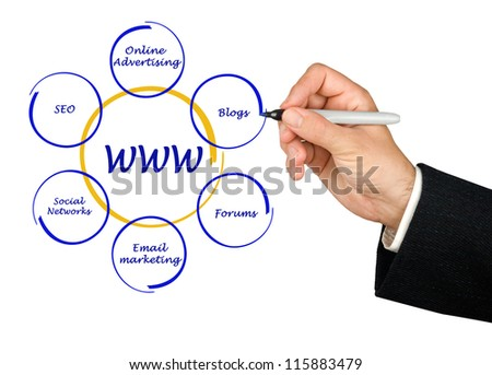 Presentation of world wide web structure