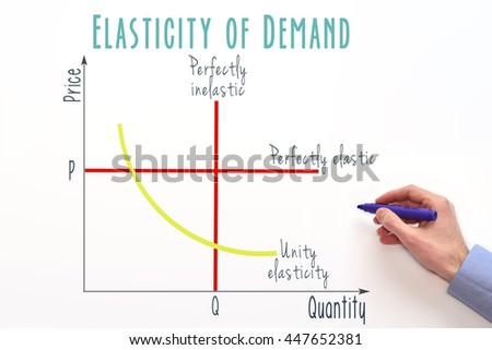 """elasticity of demand and market structures Figure-1 shows different types of market structures on the basis of competition:  and the elasticity of demand for the individual firm is infinite"""" ."""