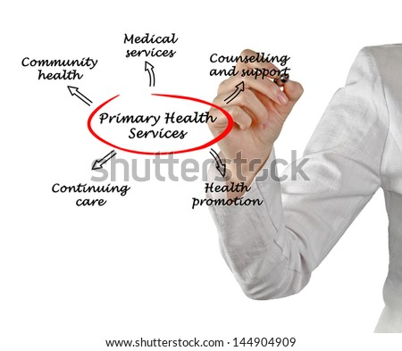 Primary health services
