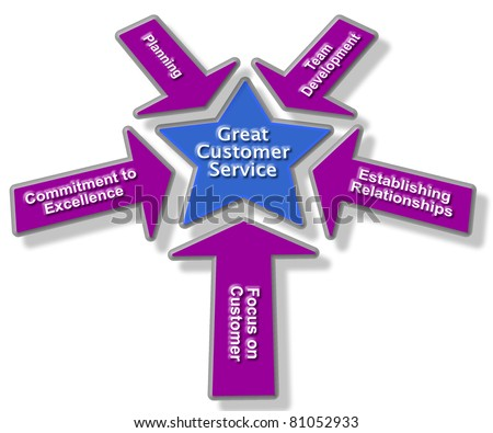 Principles of Customer Service Star Illustration