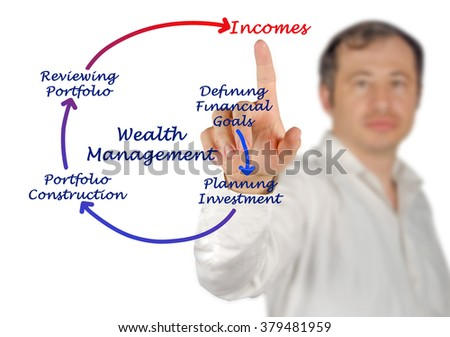 Process of Wealth Management