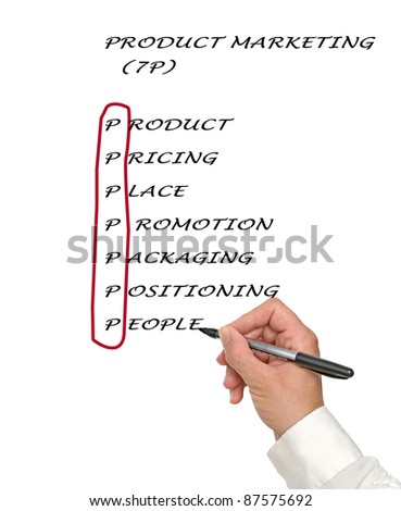Product marketing list