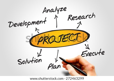 development of the mbo concept business essay Free essay: i have selected the management by objectives (mbo) theory of  management because this relates the most to my business ideas and current  working  management by objectives can be applied to developing action  plans that.