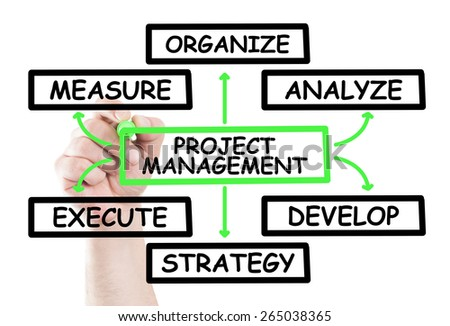 Project management diagram concept draw on transparent white wipe board with a hand holding a marker - stock photo