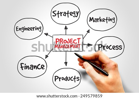 Project management process mind map, business concept - stock photo