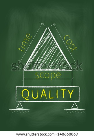 Project management triangle is shown as a plan for construction quality on a green blackboard.  - stock photo