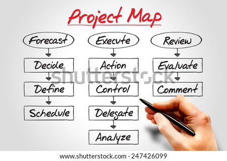 PROJECT MAP flow chart, business concept process