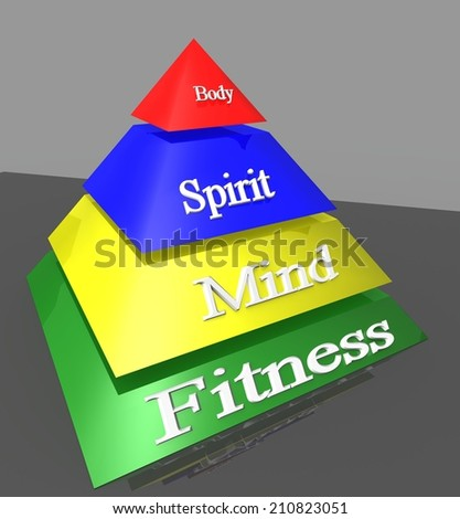 pyramid fitness mind spirit body