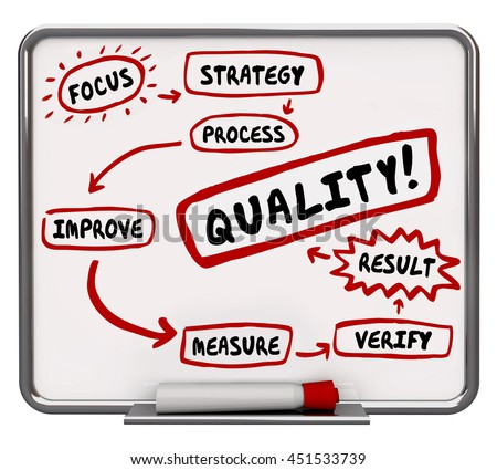 Quality Improvement Process Better Results Workflow Diagram 3d Illustration - stock photo
