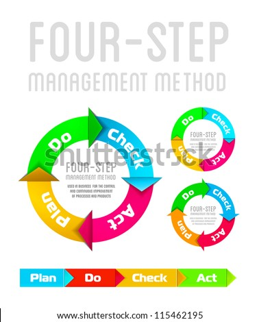 Quality management system plan do check act circle isolated on white - stock photo