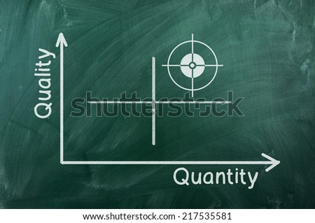Quality-quantity  graph writhen  on green chalkboard