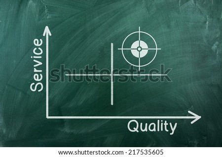 Quality-Service  graph writhen  on green chalkboard