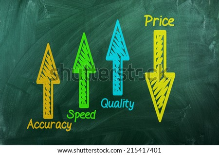 Quality ,speed ,accuracy -up ,Price -down on green chalkboard - stock photo