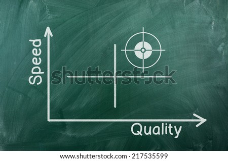 Quality-Speed graph writhen  on green chalkboard - stock photo