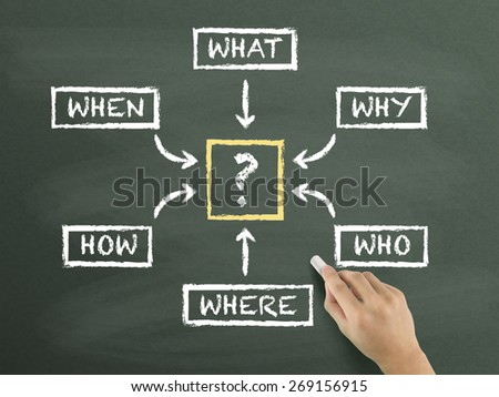 questions flow chart drawn by hand isolated on blackboard