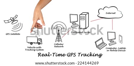 Real-Time GPS Tracking - stock photo