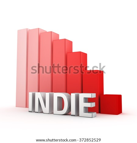 Reducing the number of independent artists. The decline of the indie movement. The word Indie against falling down red chart. 3D illustration image about commercial art wins - stock photo