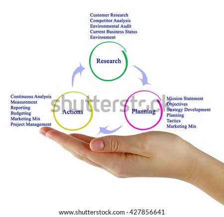 Research-planning-action Process - stock photo