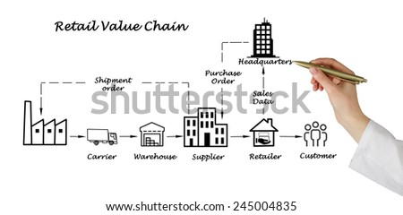 Retail value chain - stock photo
