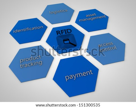 RFID surrounded by sample applications - stock photo