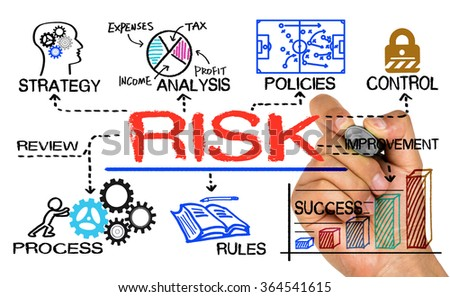 risk management concept hand drawn on whiteboard