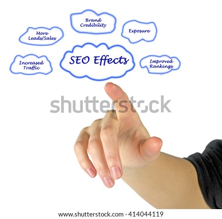 Search engine optimization Effects