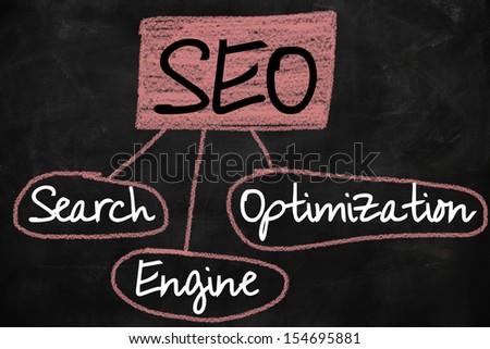 Search engine optimization ( SEO ) concept on blackboard - stock photo