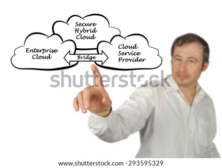 Secure Hybrid Cloud - stock photo
