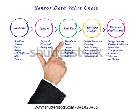 Sensor Data Value Chain