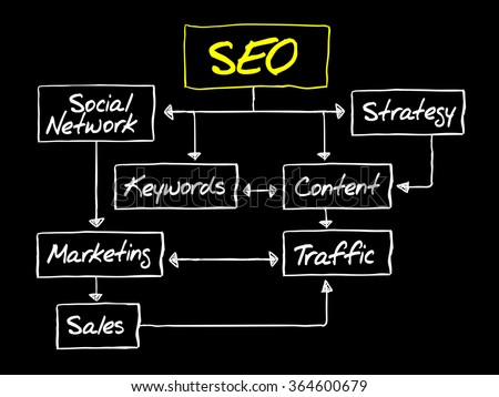 SEO flow chart business concept, diagram presentation - stock photo