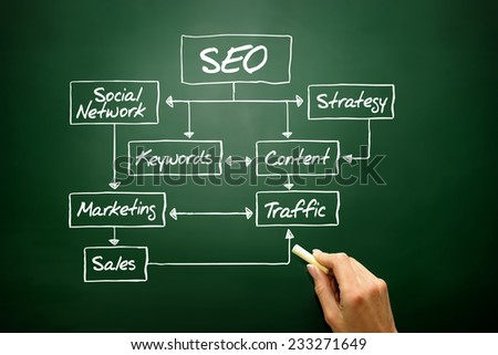 SEO flow chart concept, business strategy on blackboard - stock photo
