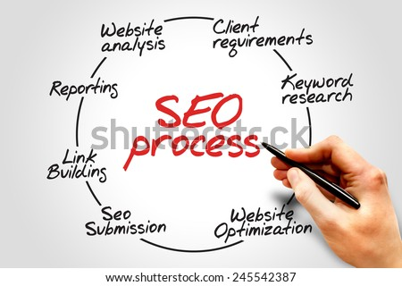 seo process information flow chart business concept - Concept Of Flow Chart