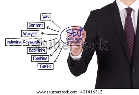 SEO (SEARCH ENGINE OPTIMIZATION) diagram hand drawn on white board - stock photo