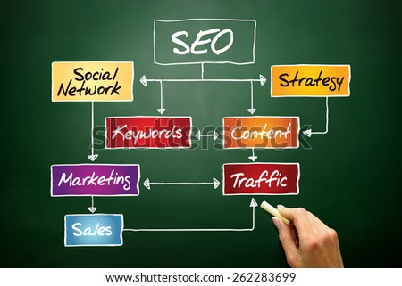 SEO (Search Engine Optimization) flow chart, business concept on blackboard - stock photo