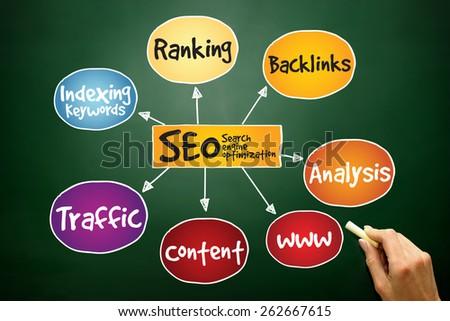 SEO - Search engine optimization mind map, business concept on blackboard - stock photo