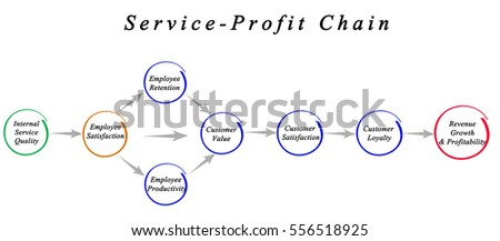 the use of service profit chain relationship in rbi company • define the customer service chain • explain how a company's brand of the customer relationship 2 managing the customer service chain.