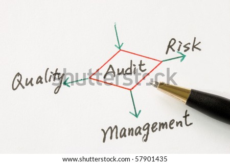 Several possible outcomes of performing an audit - stock photo