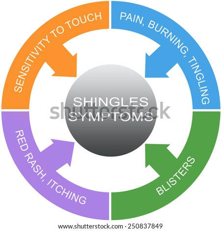 Shingles Symptoms Word Circles Concept with great terms such as pain, itching, blisters and more. - stock photo