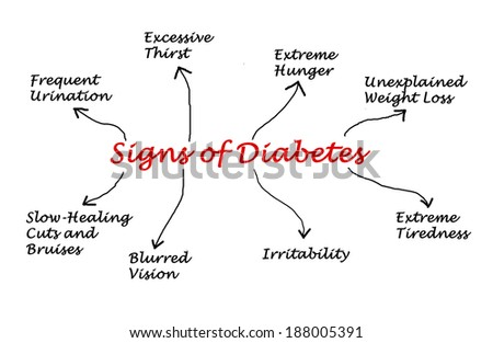 Signs of diabetes - stock photo