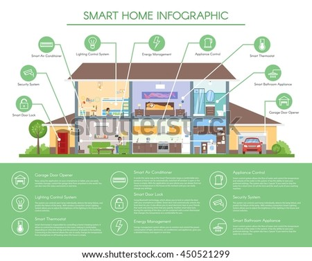 Smart home infographic concept illustration. Detailed modern house interior in flat style. Technology icons and design elements.
