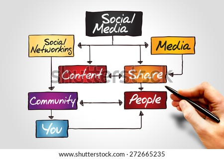 SOCIAL MEDIA flow chart, business concept - stock photo