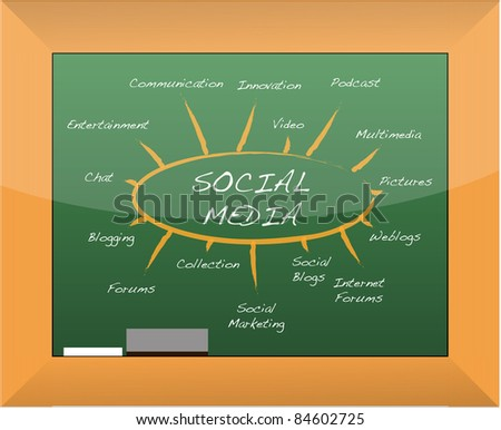 Social media mind map blackboard - stock photo